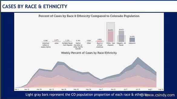 People of color sickened disproportionally by COVID-19 in Colorado