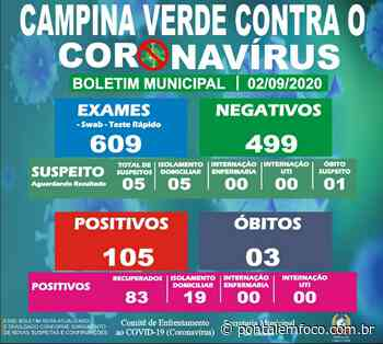 Prefeitura de Campina Verde divulga a atualização do Boletim Epidemiológico Municipal desta quarta-feira (02) - Pontal Emfoco