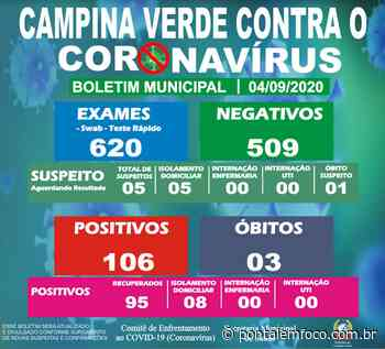 Prefeitura de Campina Verde divulga a atualização do Boletim Epidemiológico Municipal desta sexta-feira (04) - Pontal Emfoco