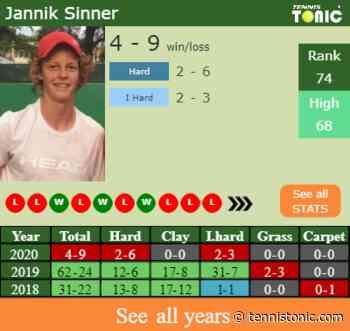 H2H, PREDICTION Jannik Sinner vs Philipp Kohlschreiber | Kitzbuhel odds, preview, pick - Tennis Tonic