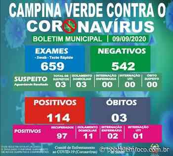 Prefeitura de Campina Verde divulga a atualização do Boletim Epidemiológico Municipal desta quarta-feira (09) - Pontal Emfoco