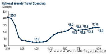 U.S. Travel Calls On Senate to Pass Relief Bill As Economy Loses Staggering $2 Billion Per Day