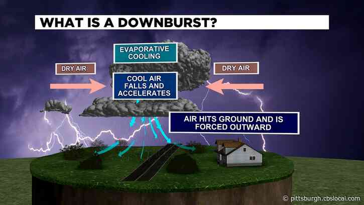 Hey Ray! Explaining The Differences Between Downbursts And Tornadoes