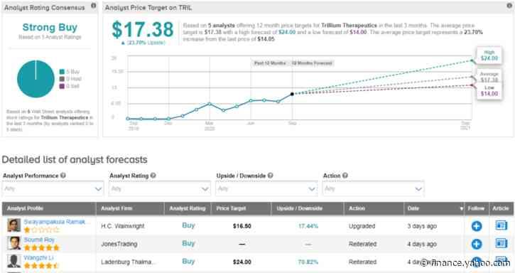 Trillium Prices Public Offering At $13/Share; Street Bullish