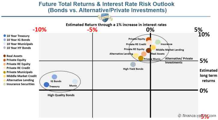 6 Bond Replacements To Consider For Your Portfolio
