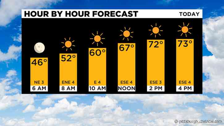 Pittsburgh Weather: Cool Temperatures Continue, Potential Frost Possible