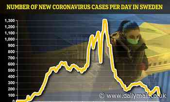 Coronavirus Sweden: Lowest number of cases since March with 108
