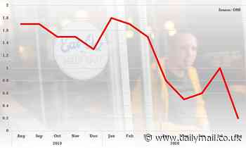 CPI inflation rate plunges to just 0.2% amid Eat Out scheme