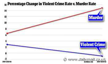 US murder and arson rates surged in first half of 2020 while overall violent crime fell, FBI finds
