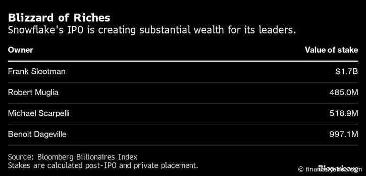Snowflake IPO Creates Flood of Wealth for Silicon Valley Elite