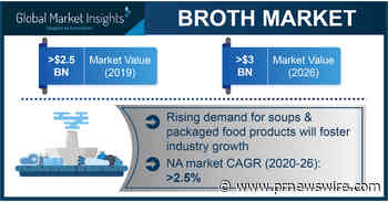 Broth Market Projected to Exceed $3 Billion by 2026, Says Global Market Insights Inc.