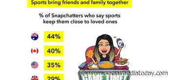 Snapchat Shares New Insight into Snapchatter Discussion Around the Return of Sports [Infographic]