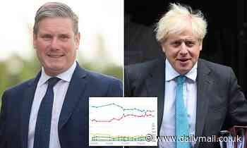 Boris and Starmer are tied in opinion polls - as 38% think Starmer looks like a PM-in-waiting