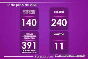 Morro Agudo se aproxima de 400 casos de coronavírus; 240 pessoas já estão recuperadas - verdadeon.com.br