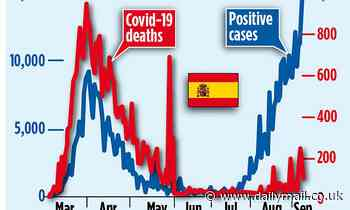 Second wave of Covid cases in Europe is not causing deaths to spike