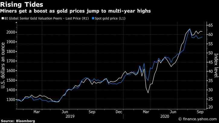 Gold Investors Take New Aim at Miners With Returns Falling Short