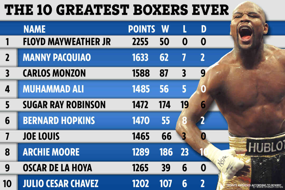 Top 10 boxers in history announced with Floyd Mayweather Jr No1, Muhammad Ali down at four and Mike Tyson OUT - The Sun