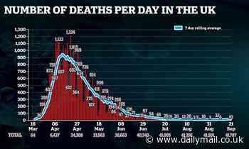 England records 10 more coronavirus deaths in preliminary toll