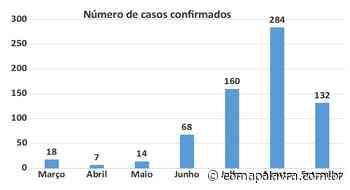 Coronavírus: dois óbitos e oito novos casos em Jaboticabal - Com a Palavra