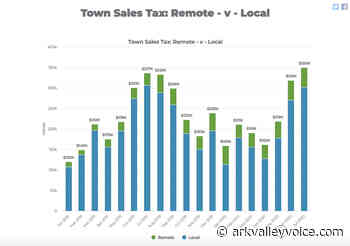 BV July sales tax 8.86 percent over 2019 - by Tara Flanagan - The Ark Valley Voice