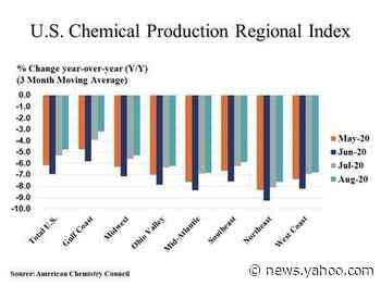 U.S. Chemical Production Expands In August