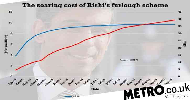 Furlough scheme replaced with 'wage top-ups and tax cuts' as Rishi Sunak reveals rescue plan