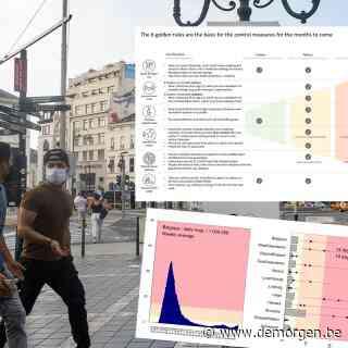 Advies van Celeval online geplaatst: 'Code oranje in Brussel, groot risico op code rood'