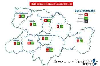 Corona-Infektionszahlen steigen weiter - Westfalen-Blatt