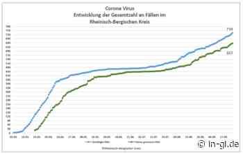 Acht weitere Corona-Fälle, auch in Schule und Altersheim - iGL Bürgerportal Bergisch Gladbach