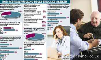 THIRD of patients have put off visiting their GP as new poll reveals extent of coronavirus fear