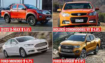 The surprising used cars that are surging in value - and they'r not all SUVs, Datium data shows