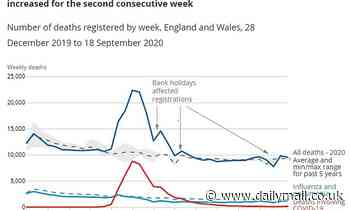 Covid-19 deaths rise 40% in a week with 139 victims in the week ending September 18