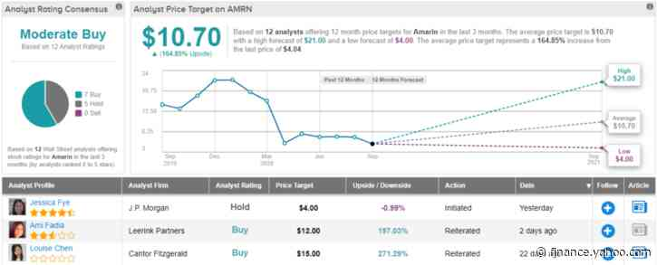 Amarin Stock at $12 a Share? This Analyst Thinks It's Possible
