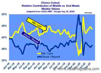 Beef cutout values back to normal