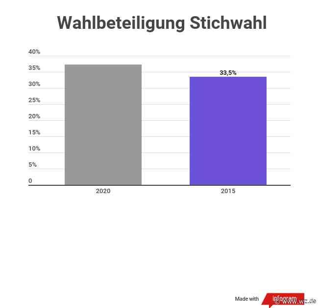 Wuppertal: Der Westen für Schneidewind, der Osten für Mucke - Westdeutsche Zeitung