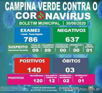 Prefeitura de Campina Verde divulga a atualização do Boletim Epidemiológico Municipal desta quarta-feira (30) - Pontal Emfoco