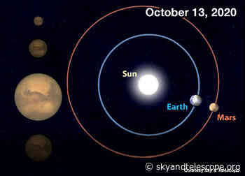 Mars at Its Biggest and Brightest Until 2035