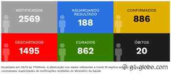 Prefeitura de Pirapozinho divulga mais três mortes causadas pela Covid-19 e total de óbitos chega a 20 - G1