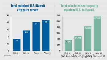 Airlines building up service ahead of Aloha State's reopening