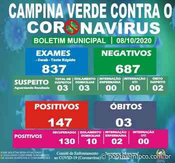 Prefeitura de Campina Verde divulga a atualização do Boletim Epidemiológico Municipal desta quinta-feira (08) - Pontal Emfoco
