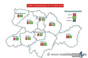 Inzidenzwert sinkt weiter - Westfalen-Blatt