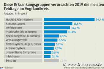 Trotz Corona: Krankenstand im Vogtland gesunken - Freie Presse