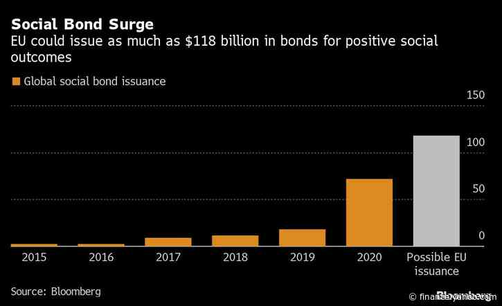 EU's First Social Bonds Prove Magnet for Record $177 Billion