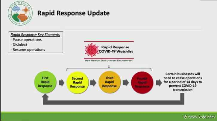 NMED's Rapid Response COVID-19 Watchlist available to public