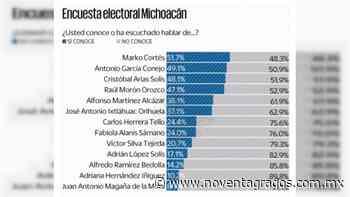 Morena ganaría Michoacán; Moron y Cristobal empatados: El Universal - Noventa Grados