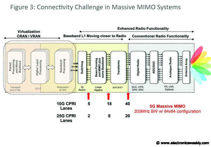 NEC and ADI collaborate on 5G Massive MIMO RAN