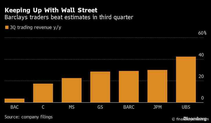 Barclays Climbs as Staley's Traders Thrive on Volatility