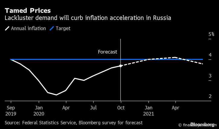 Russia Keeps Rates on Hold But Says More Cuts Are Possible