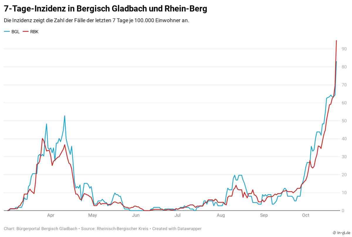Rhein-Berg: 110 neue Corona-Fälle - iGL Bürgerportal Bergisch Gladbach