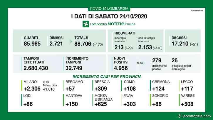 Coronavirus. 4.956 i nuovi positivi in Lombardia, 117 a Lecco - Lecco Notizie